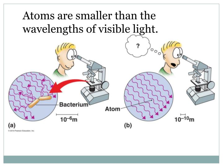 Atoms are smaller than the wavelengths of visible light.