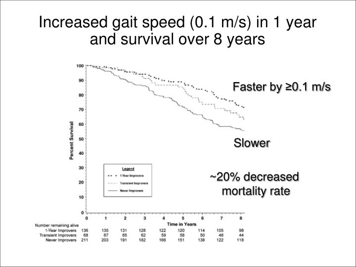 Increased gait speed (0.1 m/s) in 1 year and survival over 8 years