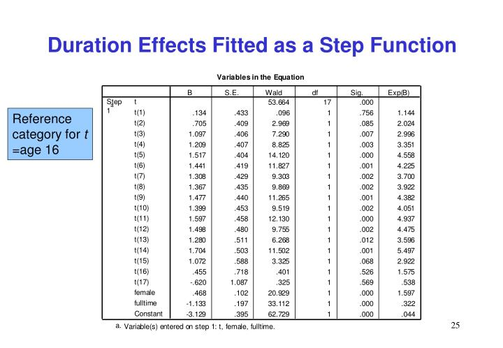 Duration Effects Fitted as a Step Function