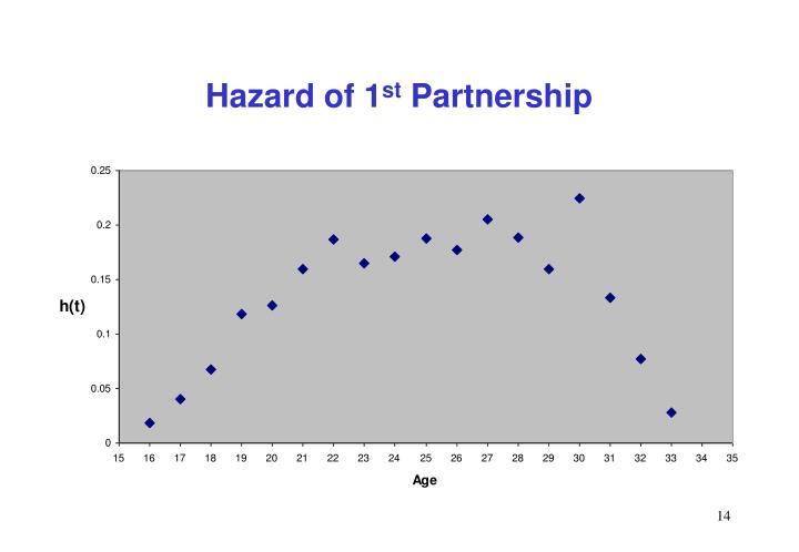 Hazard of 1