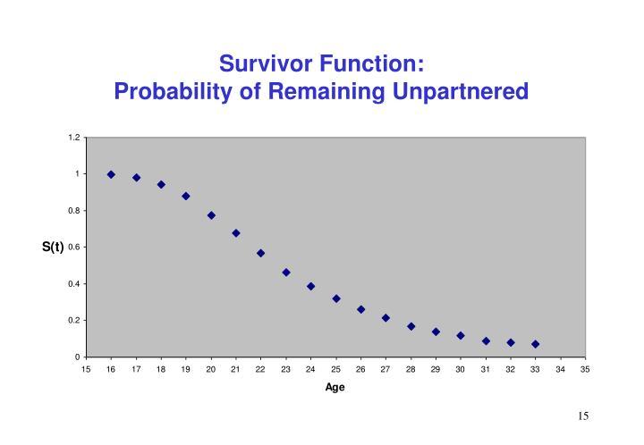 Survivor Function:
