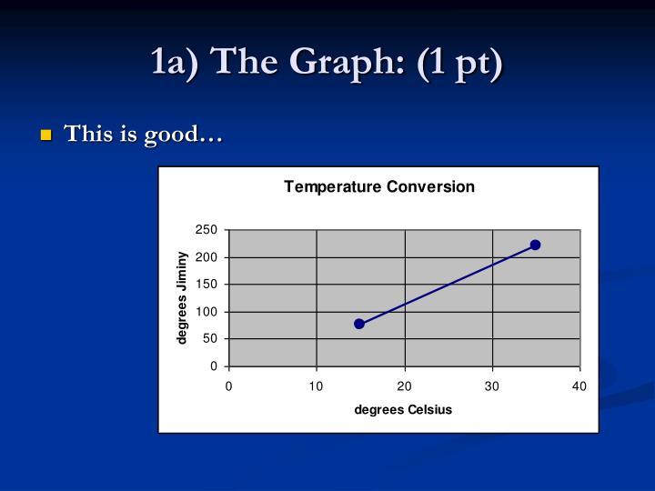 1a) The Graph: (1 pt)