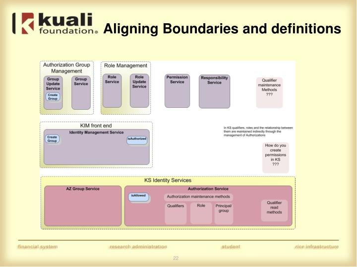 Aligning Boundaries and definitions