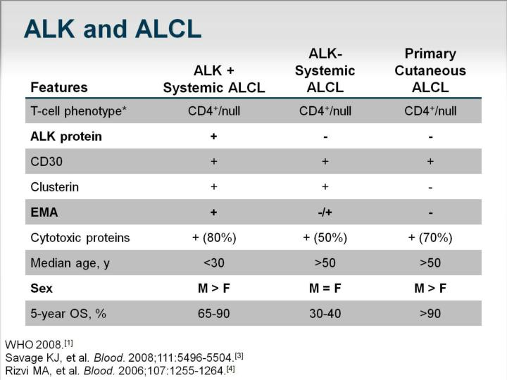 ALK and ALCL