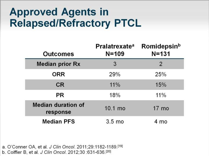 Approved Agents in Relapsed/Refractory PTCL