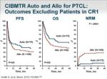 cibmtr auto and allo for ptcl outcomes excluding patients in cr1