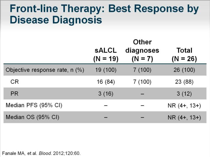 Front-line Therapy: Best Response by Disease Diagnosis