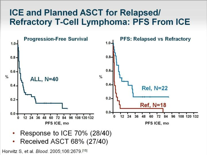 ICE and Planned ASCT for Relapsed/