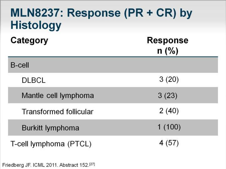 MLN8237: Response (PR + CR) by Histology