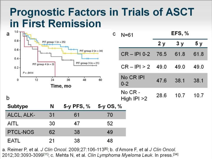Prognostic Factors in Trials of ASCT in First Remission