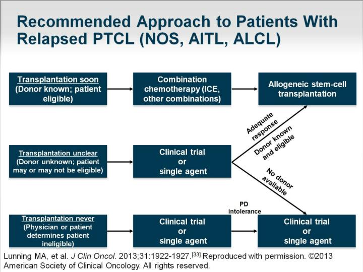 Recommended Approach to Patients With Relapsed PTCL (NOS, AITL, ALCL)