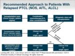 recommended approach to patients with relapsed ptcl nos aitl alcl