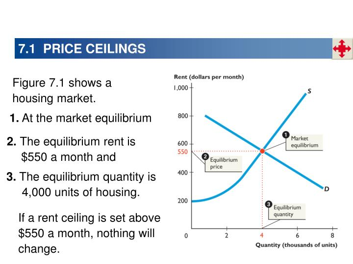 7.1  PRICE CEILINGS
