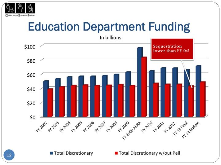 Education Department Funding
