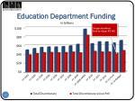 education department funding