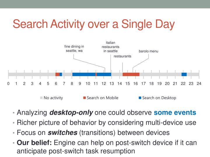 Search activity over a single day