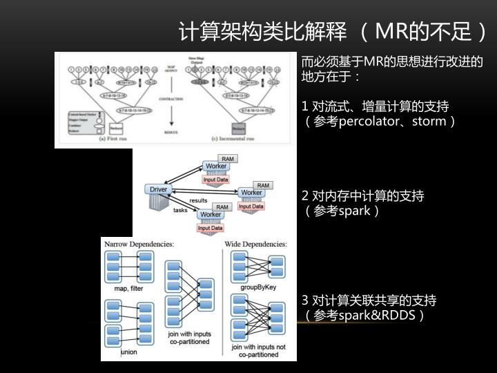 计算架构类比解释 (