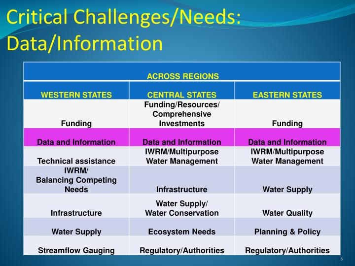Critical Challenges/Needs:  Data/Information
