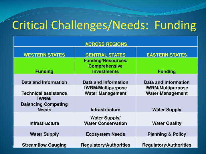 Critical Challenges/Needs:  Funding