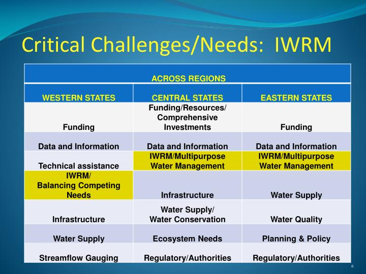 Critical Challenges/Needs:  IWRM