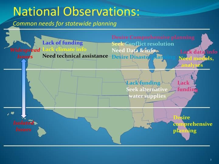 National observations common needs for statewide planning