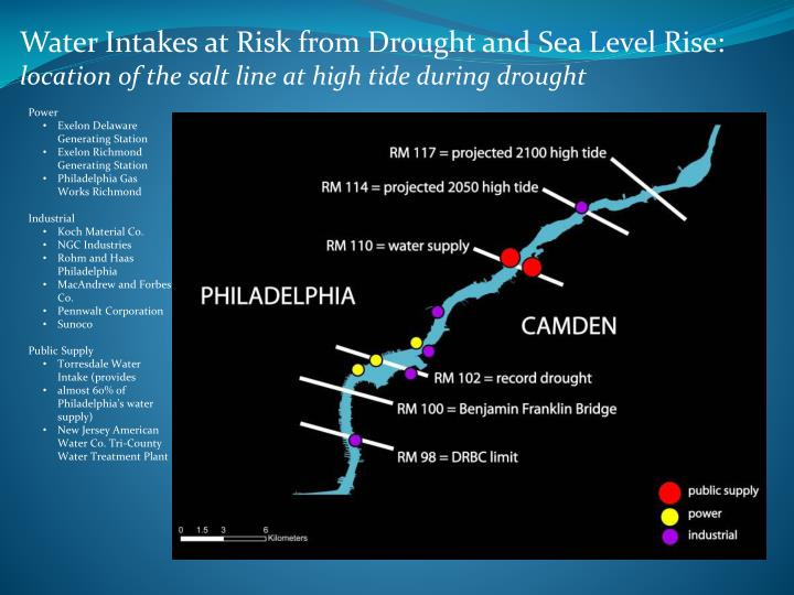 Water Intakes at Risk from Drought and Sea Level Rise: