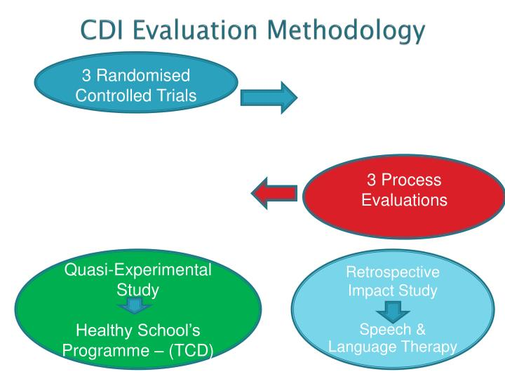 CDI Evaluation