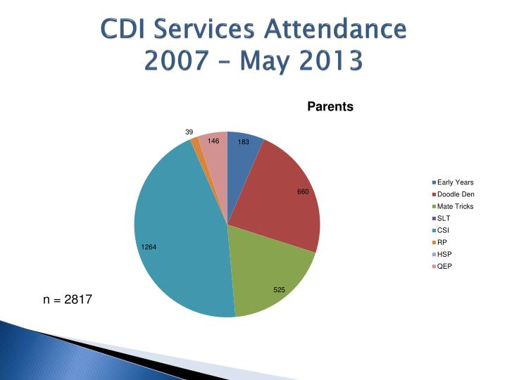 CDI Services Attendance