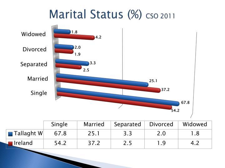 Marital Status (%)