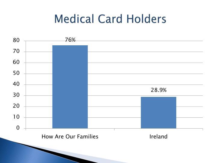 Medical Card Holders