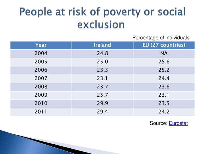 People at risk of poverty or social exclusion