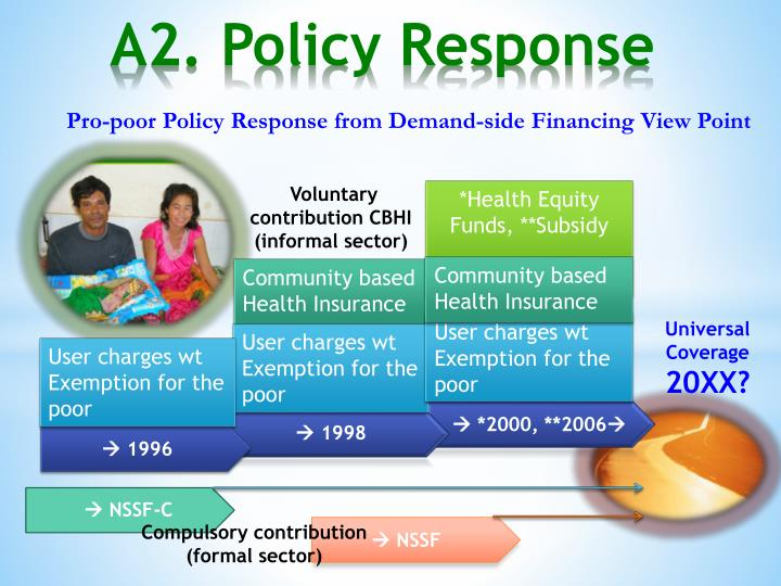 Pro-poor Policy Response from Demand-side Financing View Point