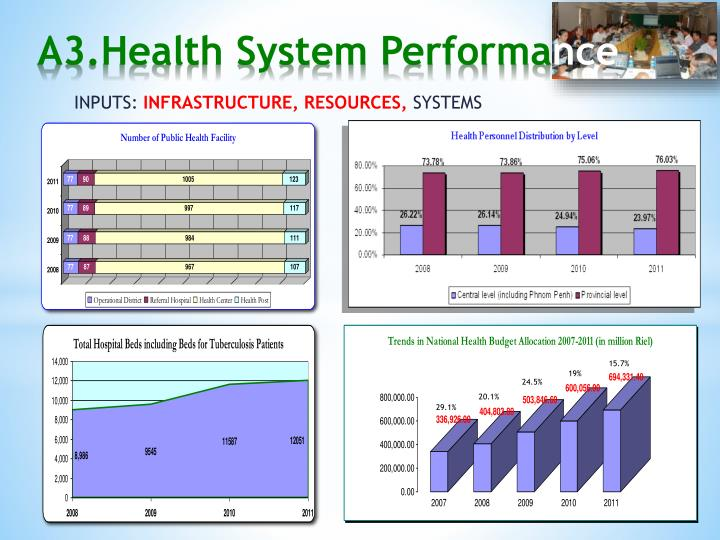 A3.Health System Performa