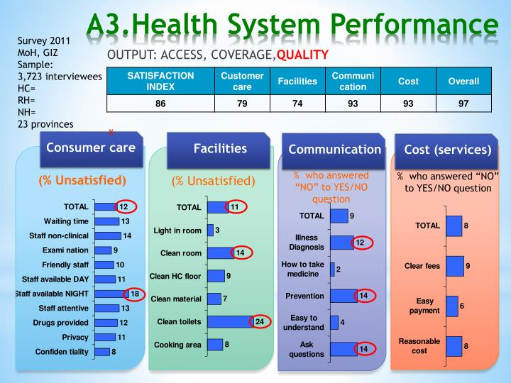 A3.Health System Performance