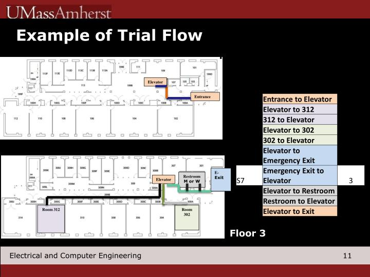 Example of Trial Flow