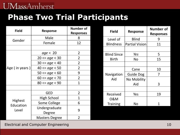 Phase Two Trial Participants
