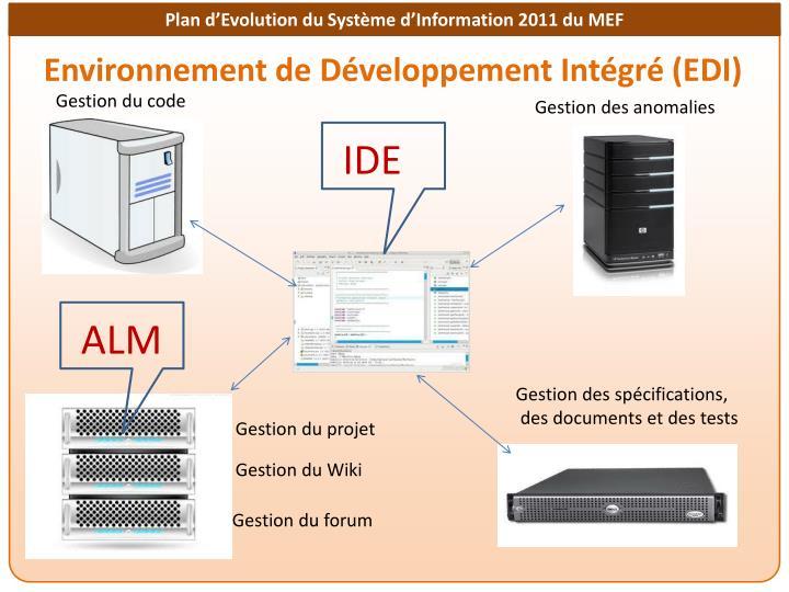 Environnement de Développement Intégré (EDI)