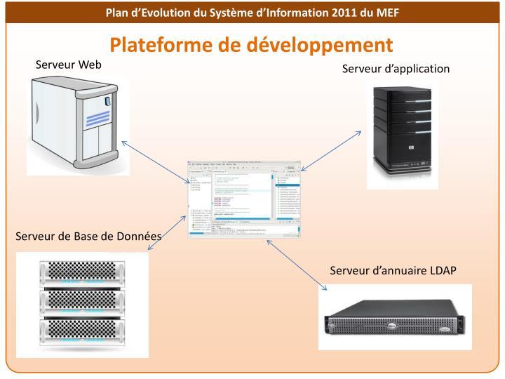 Plateforme de développement