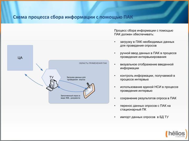 Схема процесса сбора информации с помощью ПАК