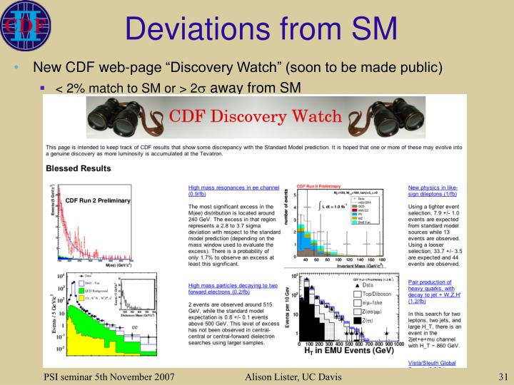 Deviations from SM