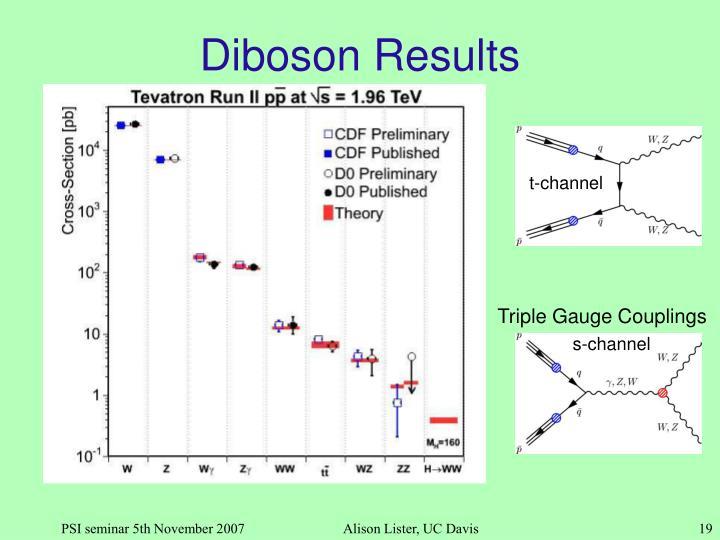 Diboson Results