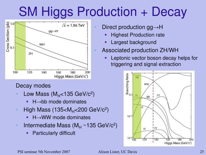 SM Higgs Production + Decay