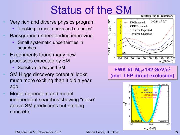 Status of the SM