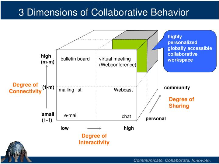 3 dimensions of collaborative behavior