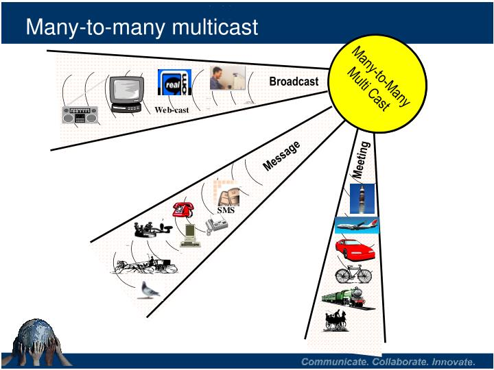 Many to many multicast