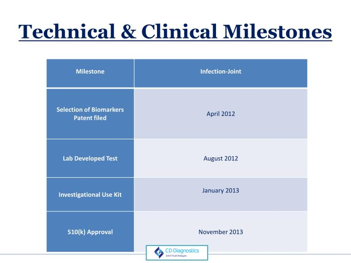 Technical & Clinical Milestones