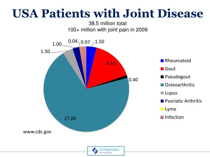 USA Patients with Joint Disease