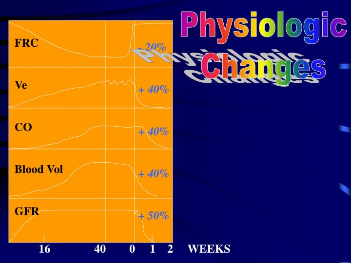 Physiologic