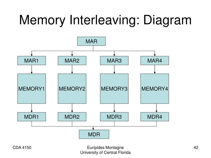 Memory Interleaving: Diagram
