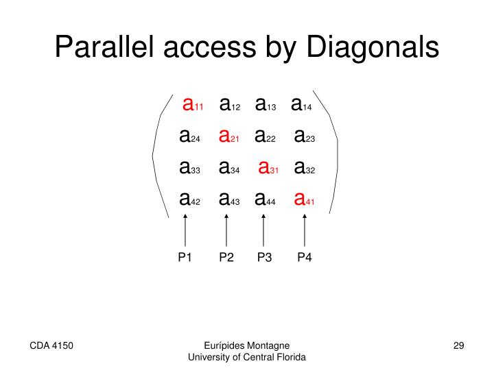 Parallel access by Diagonals